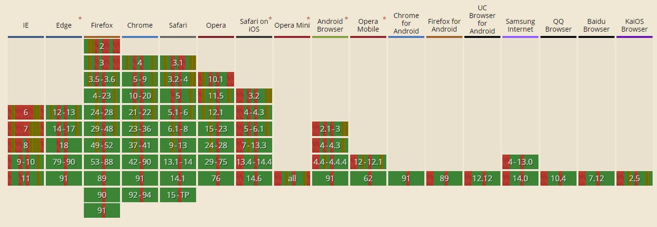 Support for the CSS3 features according to CanIUse