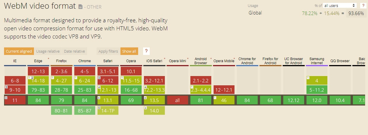 CanIUse WebM video format table