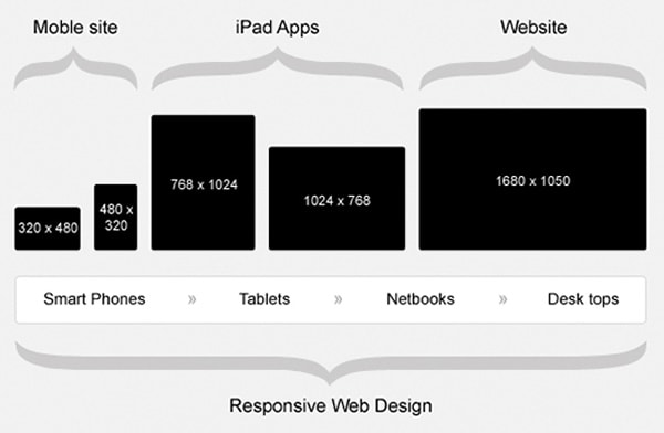 Responsive Images Sizes