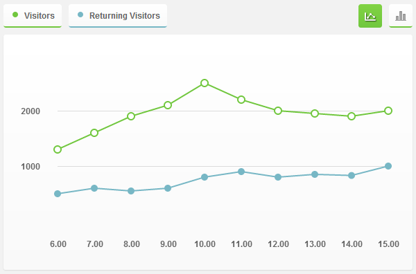 Interactive Graph