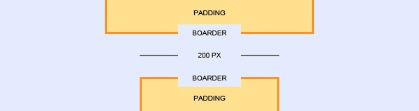 CSS Layout Properties for Noobies