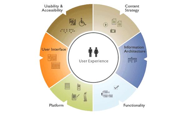 ارتباط استراتژی محتوا و تجربه کاربر