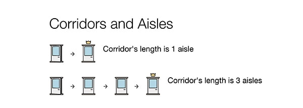 Corridors and Aisles
