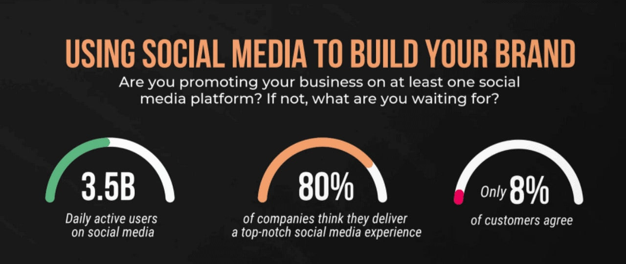 """A snippet from the infographic """"Incredible Ways Social Media Impacts Your Business In 2021"""" by Top Growth Marketing"""