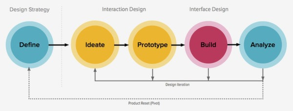 Product design process documentation essentials part 1 for Product design and prototyping