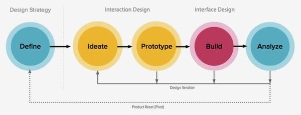 product design process documentation essentials part 1