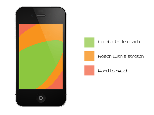 Heat map phablet
