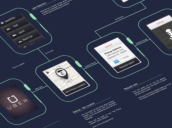 Uber Watch + Freebie