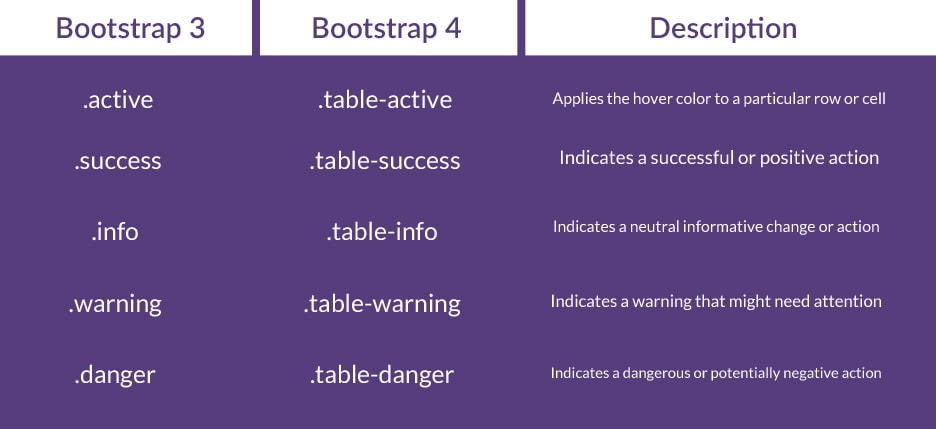 how to migrate from bootstrap version 3 to 4 communaut