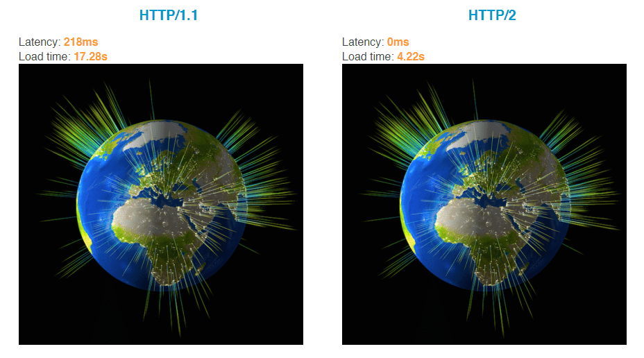HTTP/2 is better