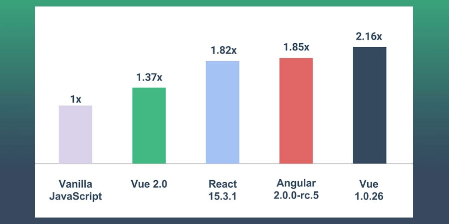 Vue 2.0 Statistics