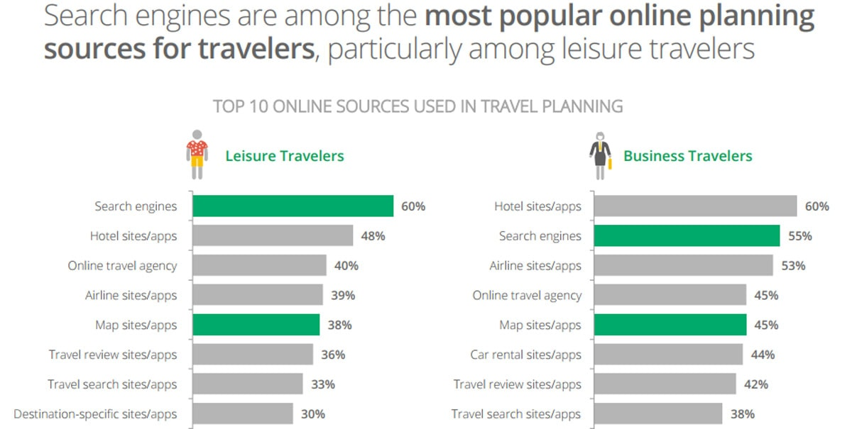 Screenshot from The 2014 Traveler's Road to Decision Report by Google