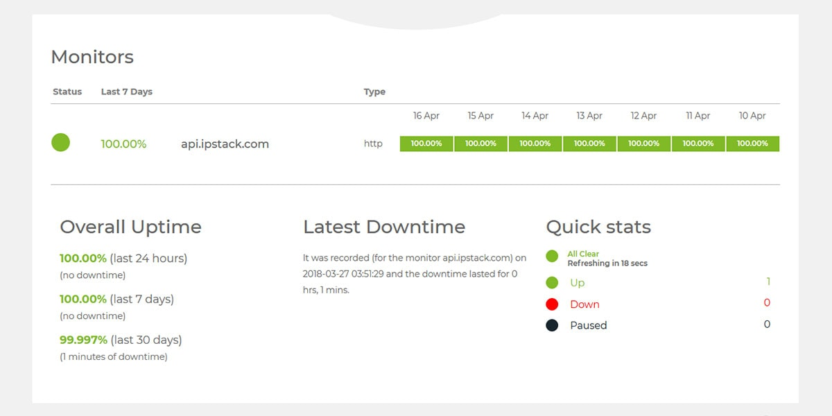 ipstack.com uptime
