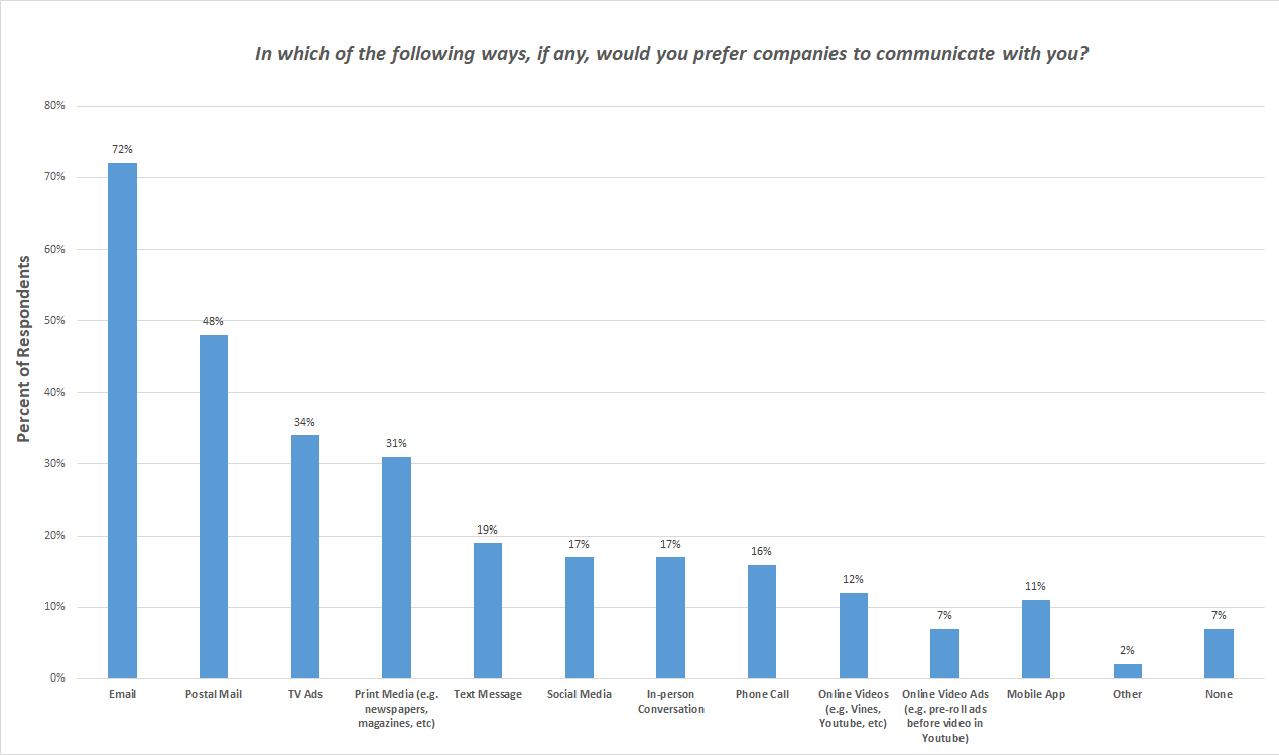 How Do Customers Prefer Companies to Communicate with Them