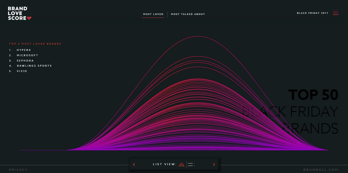 10 Websites With Data Visualization Driving User Experience