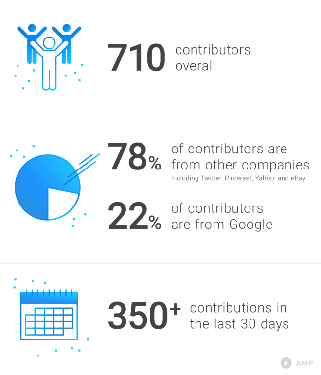 AMP stats by Google