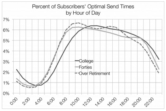 Best Time to Send an Email Newsletter