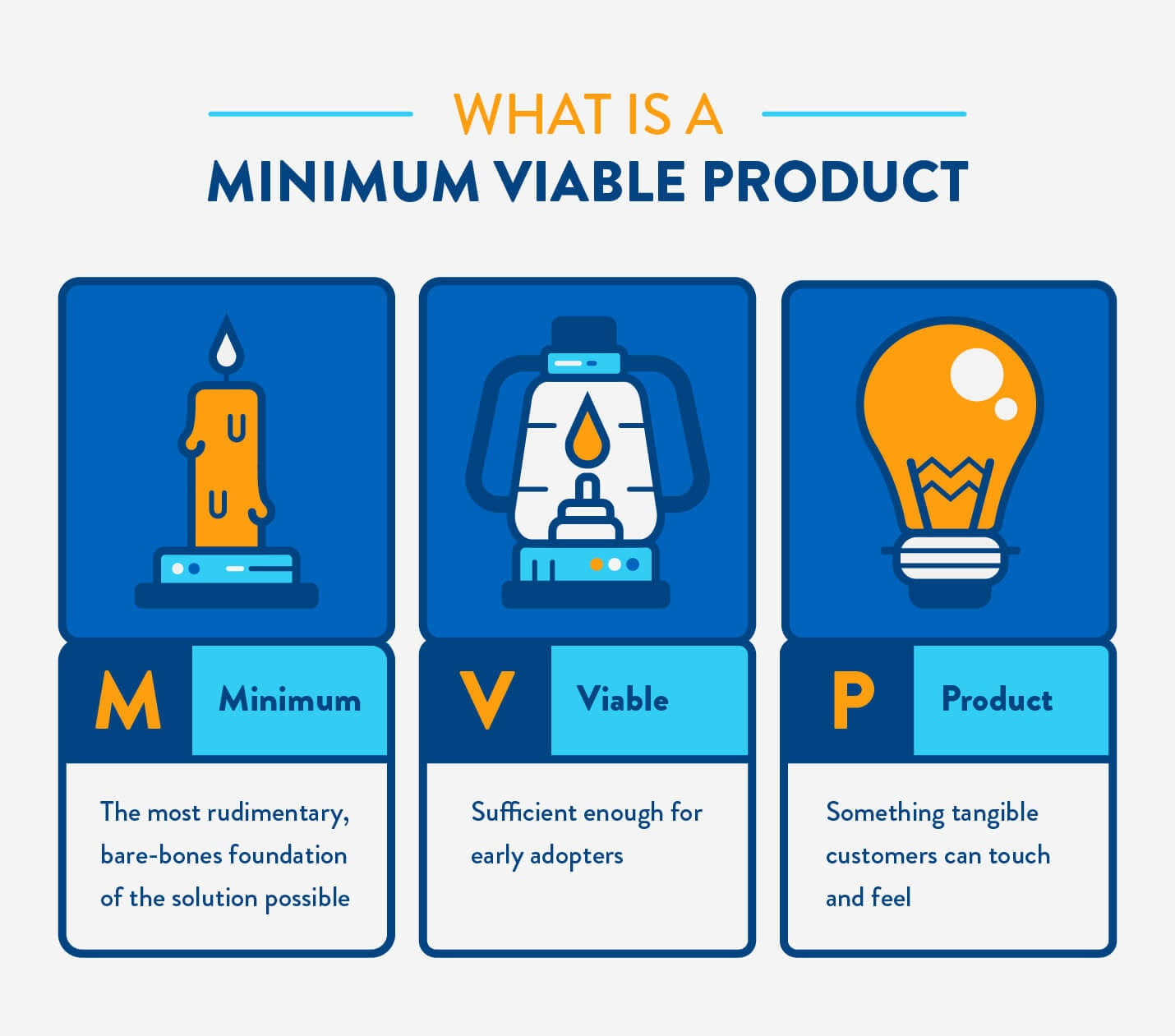 The Key Principles of Lean Startup Methodology