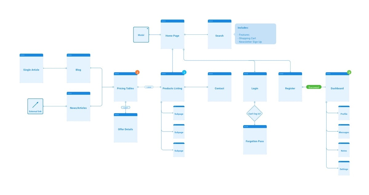 What are the three UX flow types?