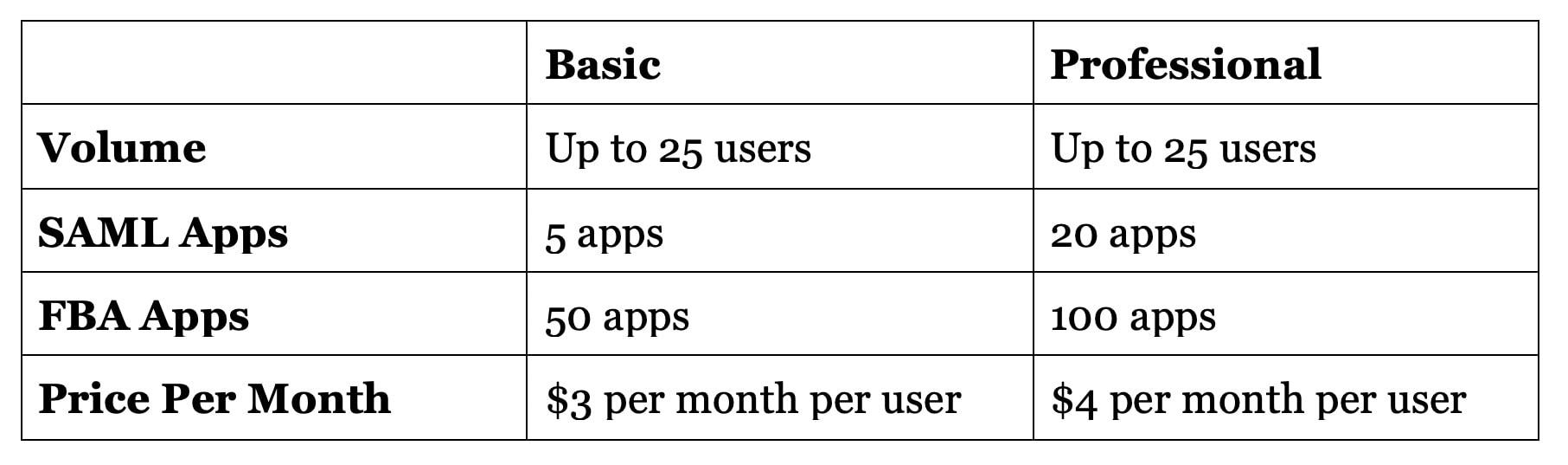 TeamStack Pricing