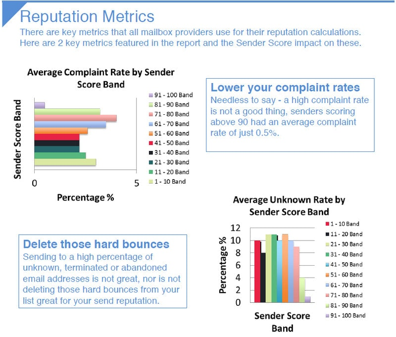 Email Reputation Deliverability Metrics