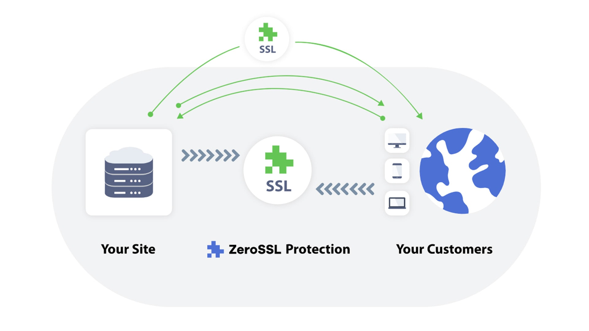 What is ZeroSSL?