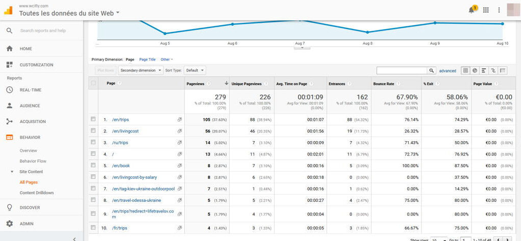 Pageviews UX
