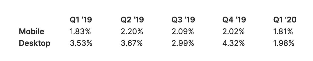 Mobile vs. desktop conversion rates