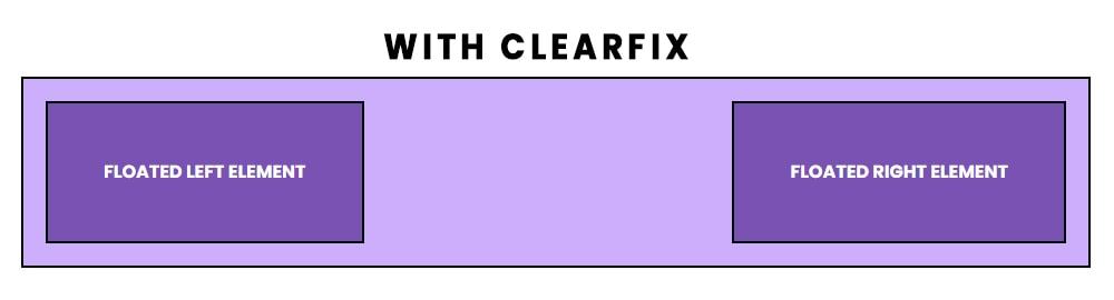 Float & Clearfix