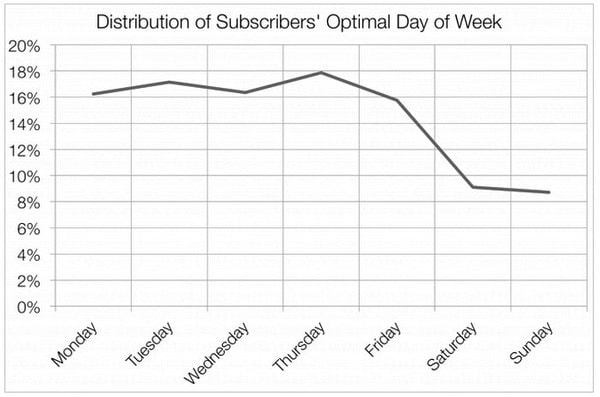 Distribution of Subscribers' Optimal Day of Week